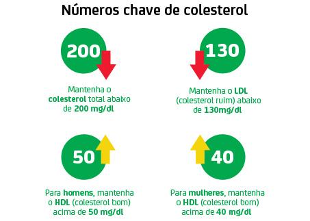 Cholesterol-Numbers933-203720