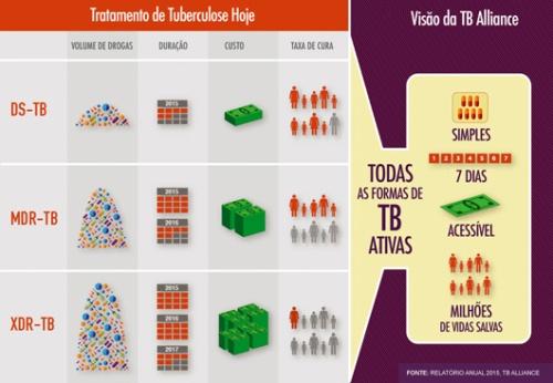tuberculose_tabela2
